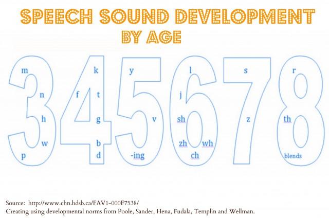 Speech-sound-dev-chart-1ibuptd
